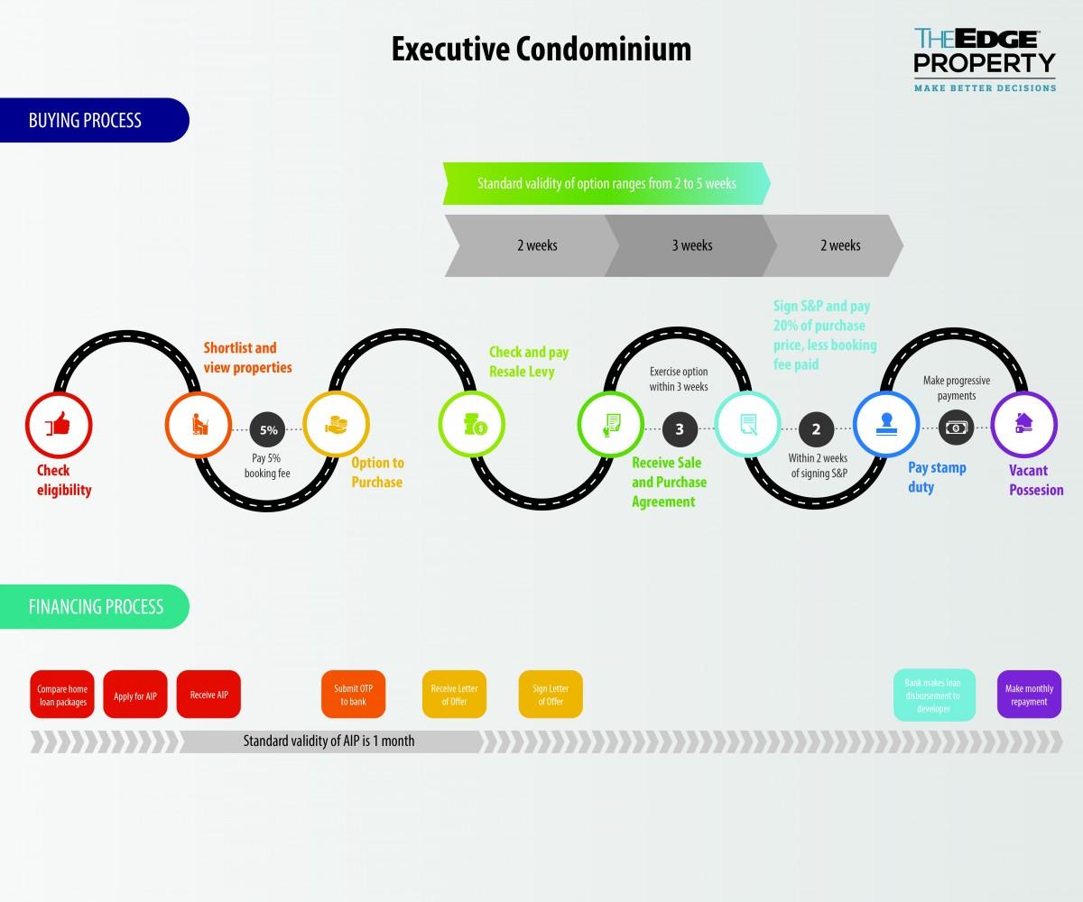 Executive Condominium_0 The Edge Property