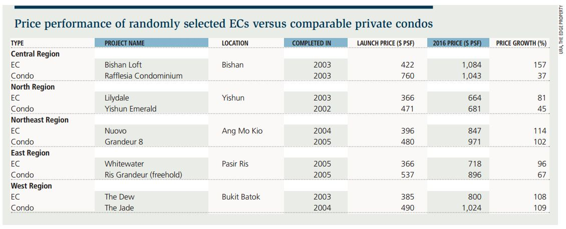 Price performance of randomly selected ECs versus comparable private condos